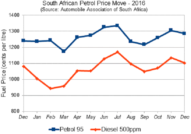 HOW THE FUEL PRICE FLUCTUATED: A look back over 2016 on how the petrol price rose and fell. Image: Automobile Association