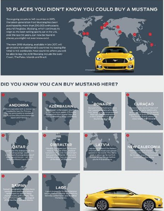FORD CLAIMS BEST-SELLER TITLE FOR MUSTANG: These are some of the new markets. Image: Ford US / NewspressUSA