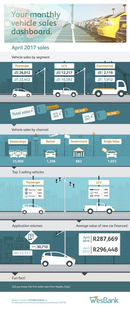 WesBank stats for April 2017 vehicle sales.