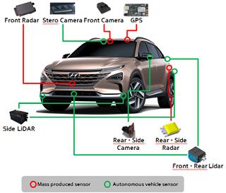 HYUNDAI AUTONOCARS GO LONG-DISTANCE. Image: Hyundai Motors / Newspress