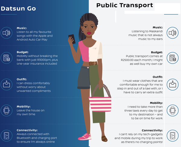 HOW DO THEY COMPARE: Nissan SA adds up the cost of small car v. public transport. Image: Datsun SA (Data might be different according to city, area.