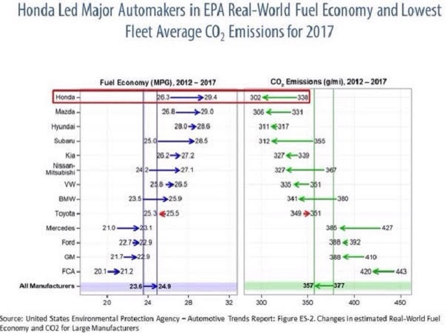 GOVERNMENT DATA: Honda has topped the 2017 American fuel-consumption table. Image: Honda US